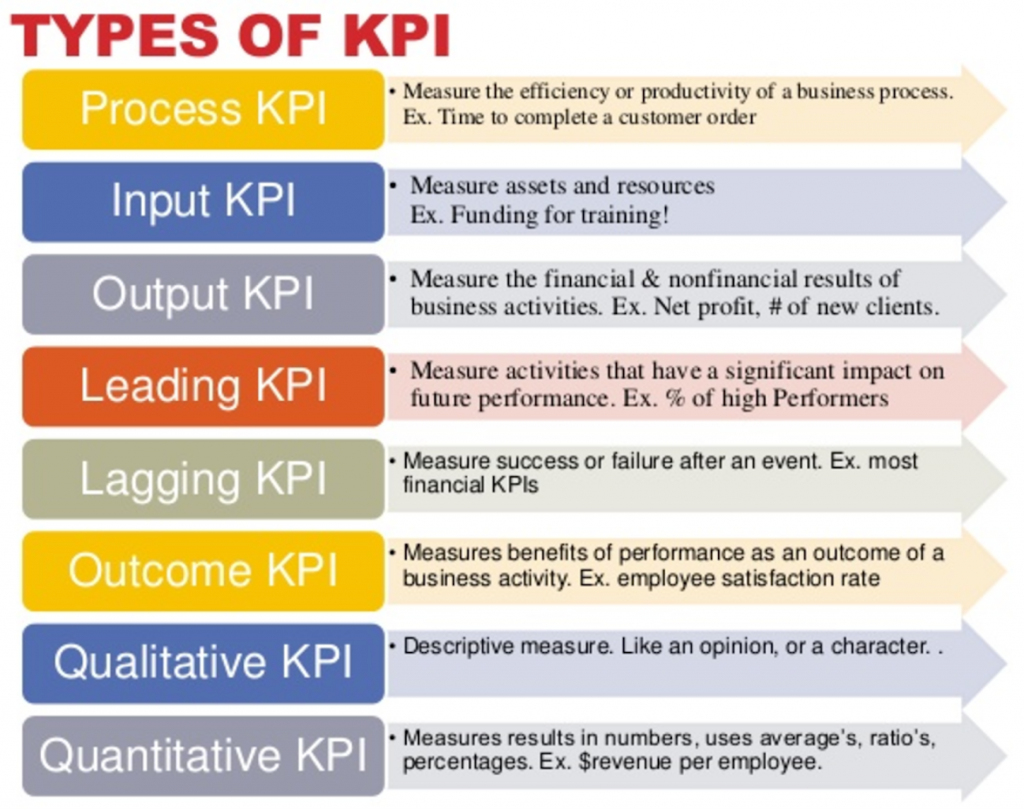Types of KPI Indicators