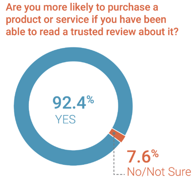 consumers behaviour after reading reviews