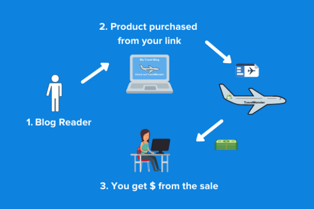 Steps for joining Affiliate Marketing Programs